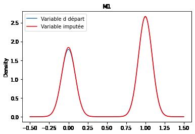 m1 distribution 2