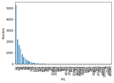 m1 distribution